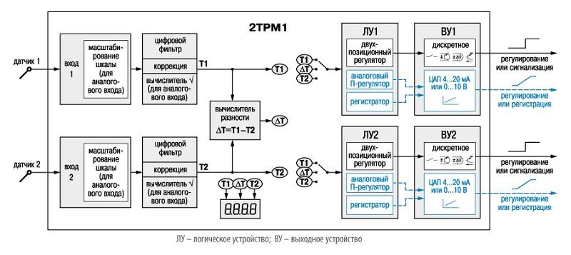 функциональная схема прибора ОВЕН 2ТРМ1
